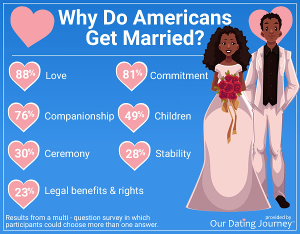 onl;ine dating statistics - why americans get married