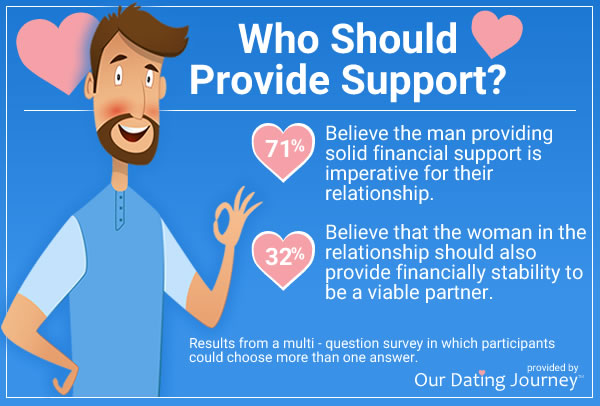 men should provide support
