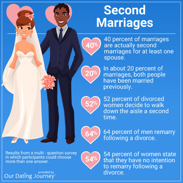 dating stats second marriages