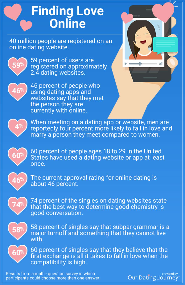 stats for finding love online