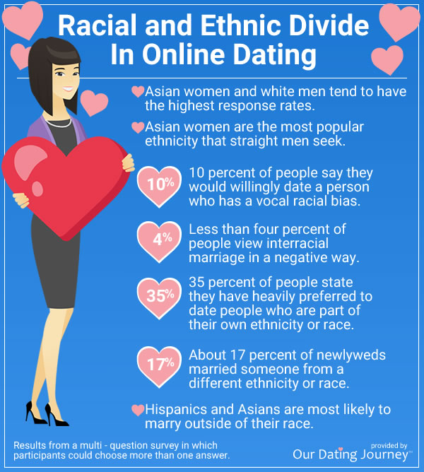 dating statistics racial divide