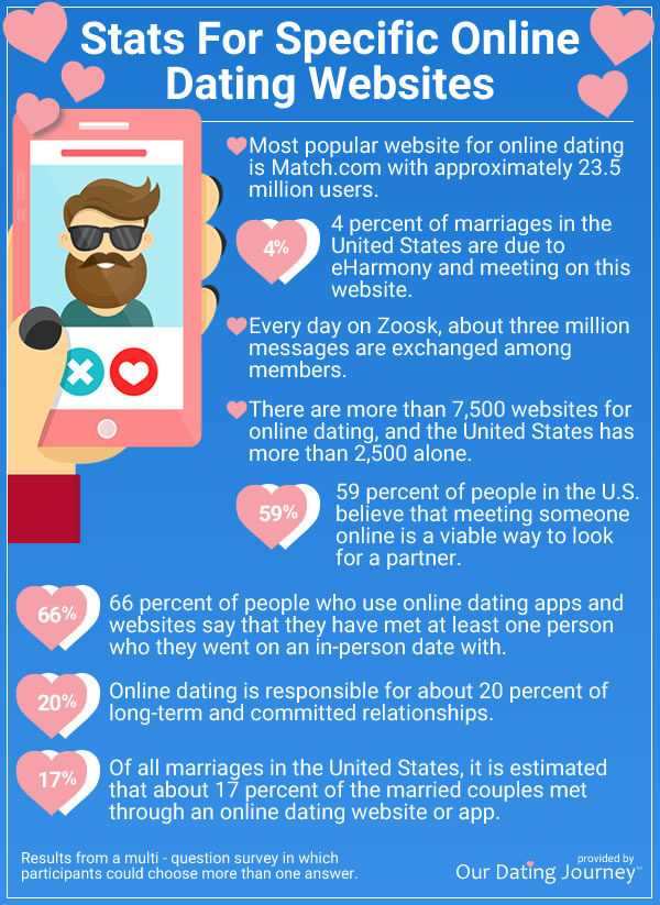 Online Dating Websites statistics