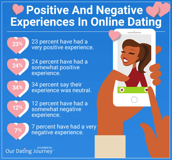 positive and negative experiences in online dating