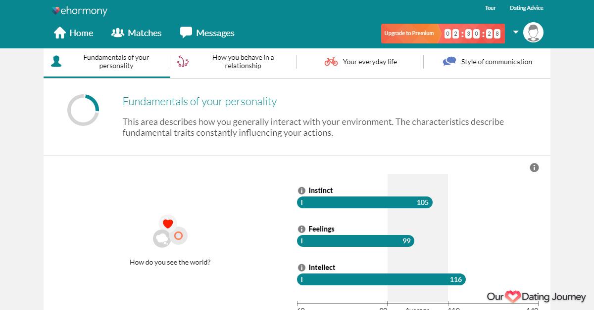 eharmony personality profile 2